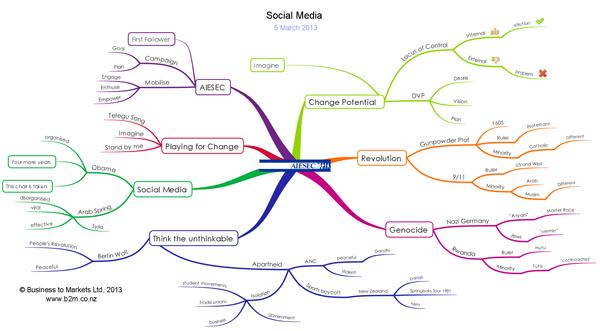 AISEC Social Media Presentation Mind Map